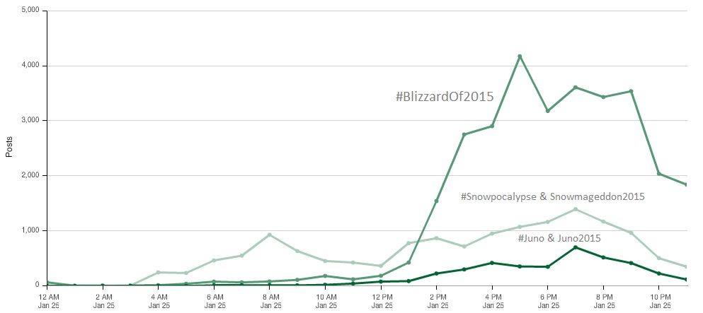 Blizzard of 2015 Hashtags