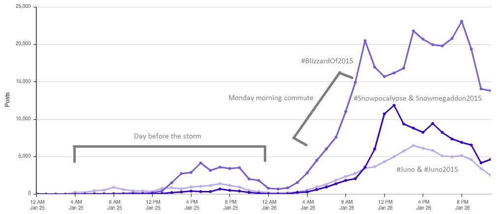 Social media conversation volume during Blizzard of 2015.